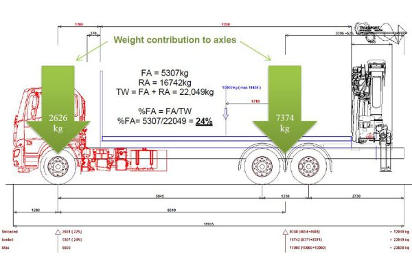 Front Axle Minimum Load Guidelines